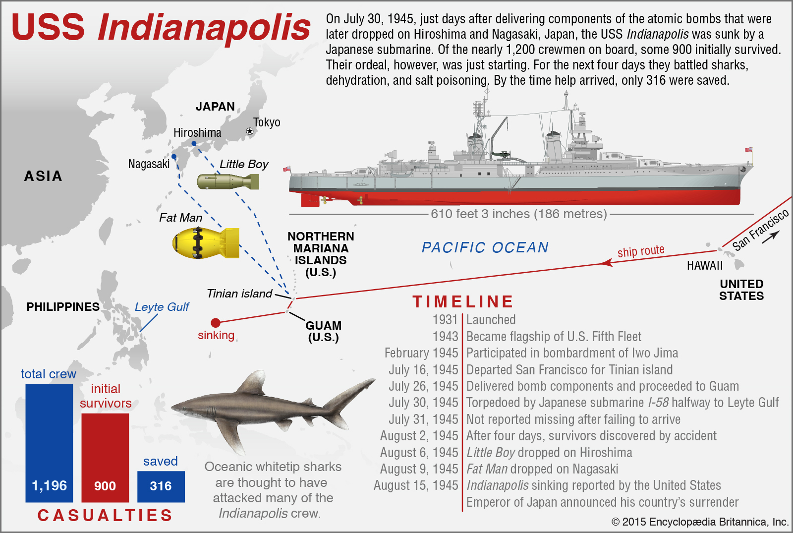 USS Indianapolis history of how it was sunk