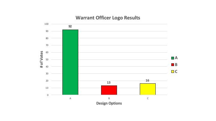 Warrant Officer Logo Results